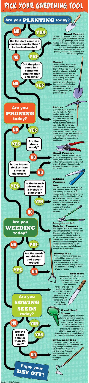 Pick Your Gardening Tool