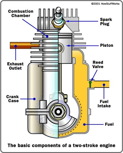 Basic Components of a Two-Stroke Engine